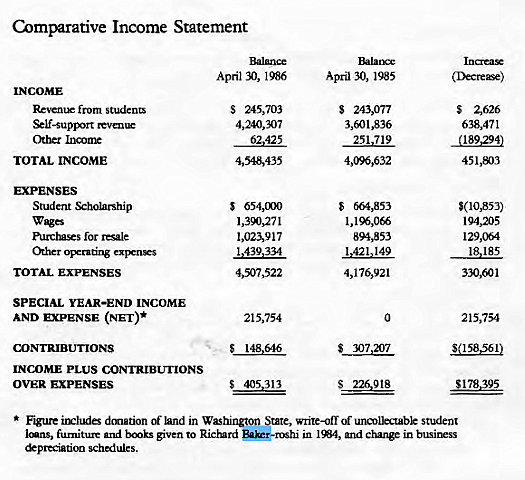 Machine generated alternative text: Comparative Income Statement  April 30, 1985  s 24W77  3,601,836  251 719  S 664,853  894,853  1,421.149  0  s 307207  (Ikcre—  S Z626  638,471  (189,294)  451,m3  194,205  129,064  18.185  330,601  215,754  $(158561)  $178.395  INCOME  Revenx from studena  W-supB'rt  Other Income  TOTAL INCOME  EXPENSES  Student %hobrship  wages  purctuses for resale  &her Operadng  TOTAL EXPENSES  SPECIAL YEAR-END INCOME  AND EXPENSE  CONTRIBUTIONS  INCDME PLUS CONTRIBUTIONS  OVER EXPENSES  April N), 1986  s 245,703  4,240,307  62,425  4,548,435  s 654m  1,m271  1,023,917  4507522  215,754  405,313  donation of land in Washington State, write-off of unmDectabk student  Imns, furniture and b«nks given to Richard in I W, and in business  schedules.